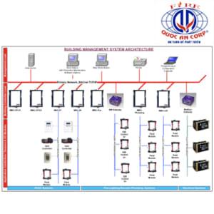 Bộ BACnet IP 1000 điểm